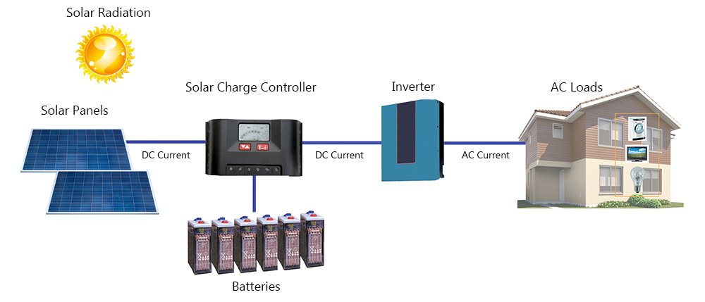 the-componets-of-solar-panel-system