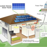 Small home solar power generation systems