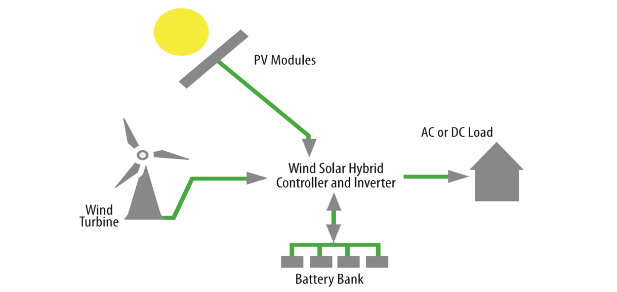 Solar Wind Off-Grid Hybrid System