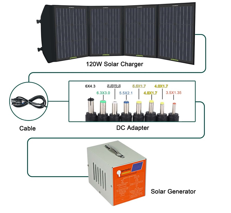 120W Foladable solar charger wiring